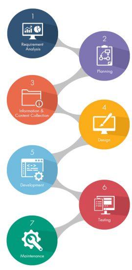 web-developmet-process